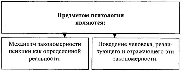 Основная задача психологии