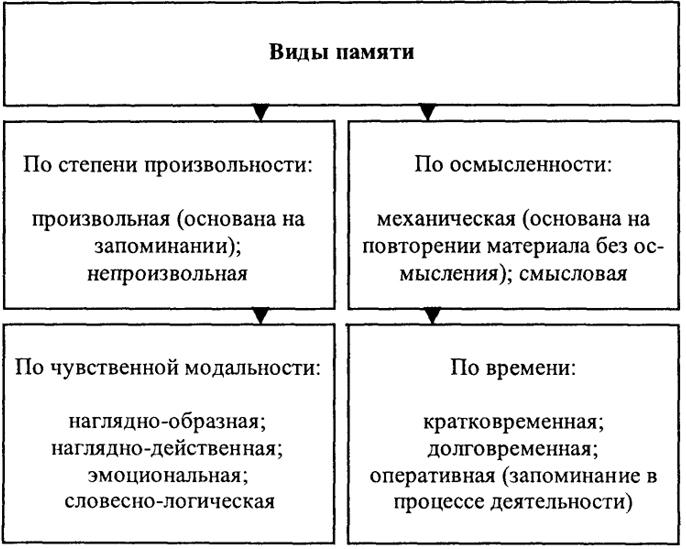 141. Схема 45. Психологические