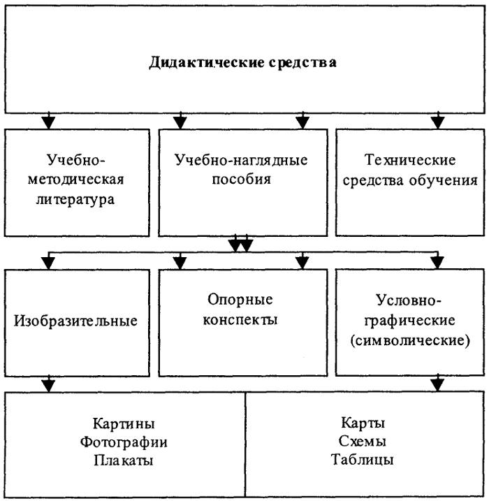 Схема блоков памяти в