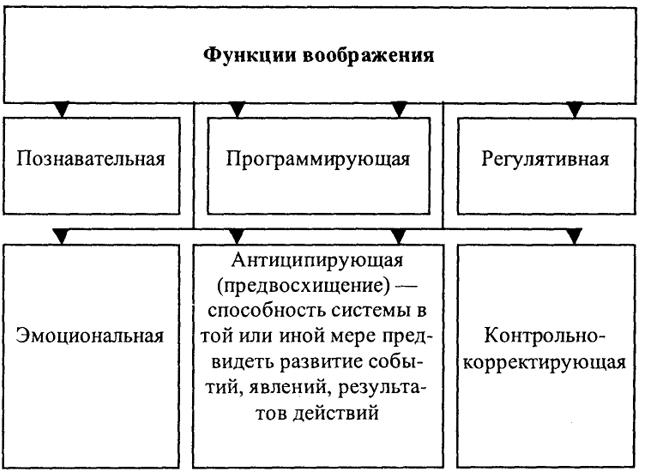 Анализирующая функция