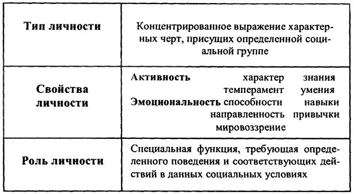 Психологические характеристики