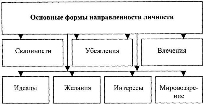 Основные формы личности (по