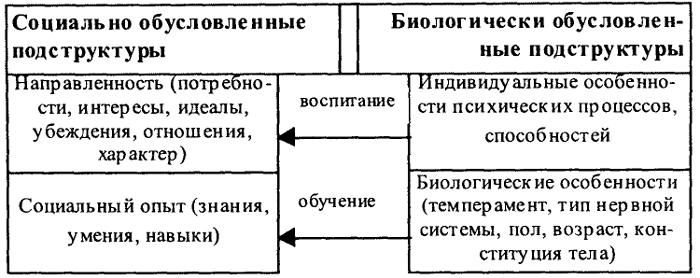 Схема 67. Структура личности
