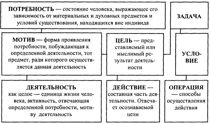 Структура научной деятельности