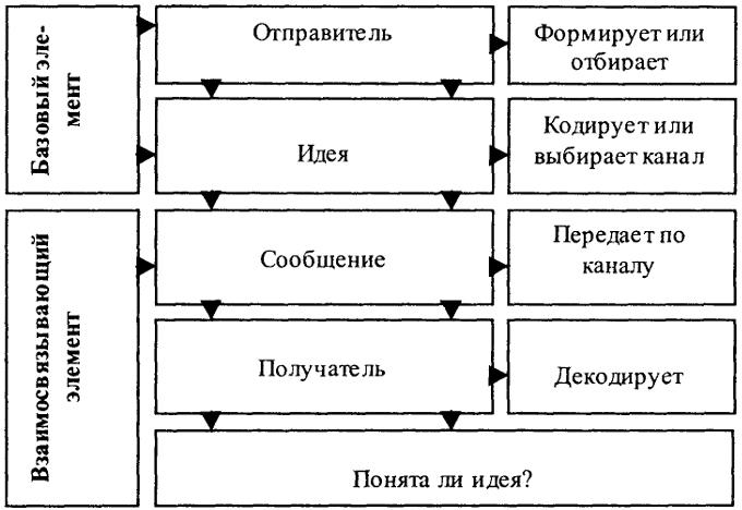 Эта простая модель процесса