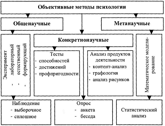 Наблюдение - научный метод