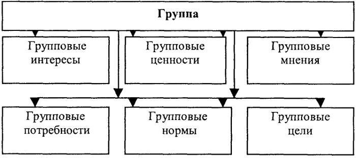 Схема 96. Психологическая