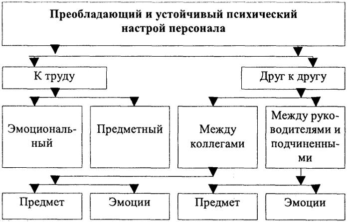 социально-психологический