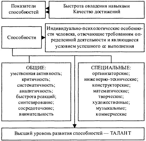 Схема 117. Способности