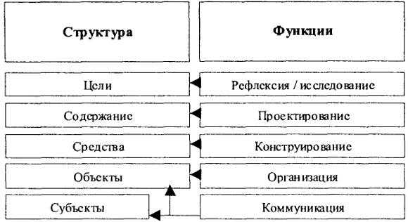 Схема 118. Компоненты