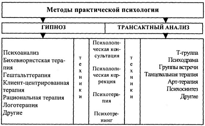 Схема 16. Методы описательной