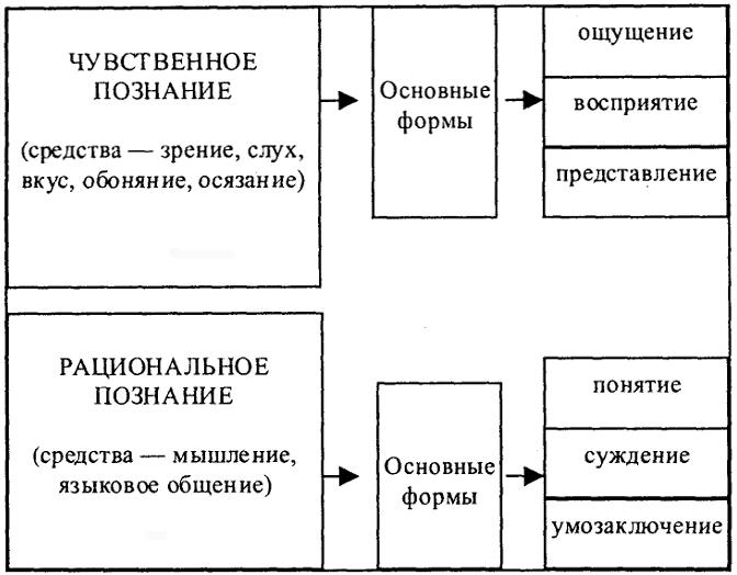 1) организации получения