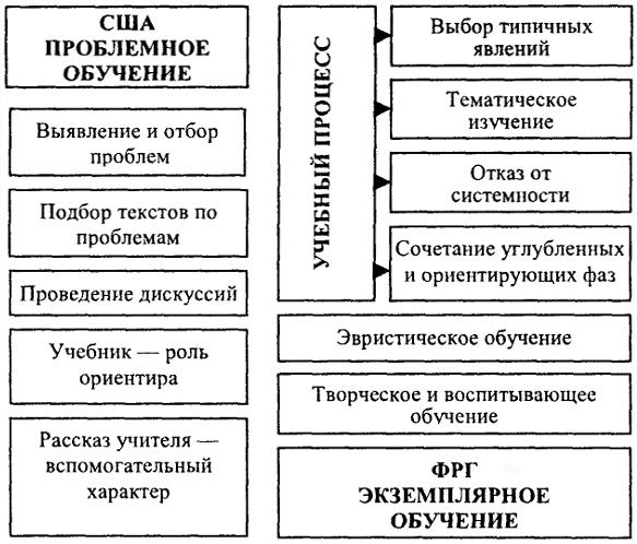 Схема 144.