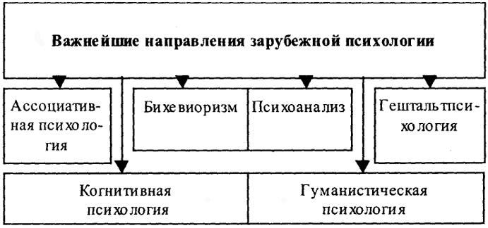 Ассоциативная психология (от